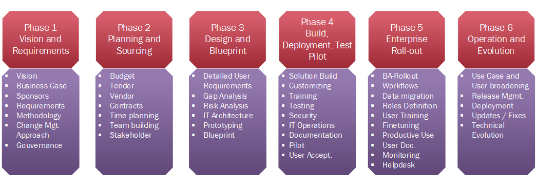 ECM Implementation Phases